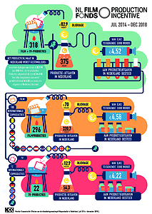 Infographic Monitor Production Incentive maart 2019