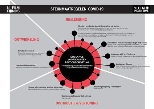8covid-19 infographic filmfonds